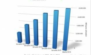 Date statistice Facebook in Romania